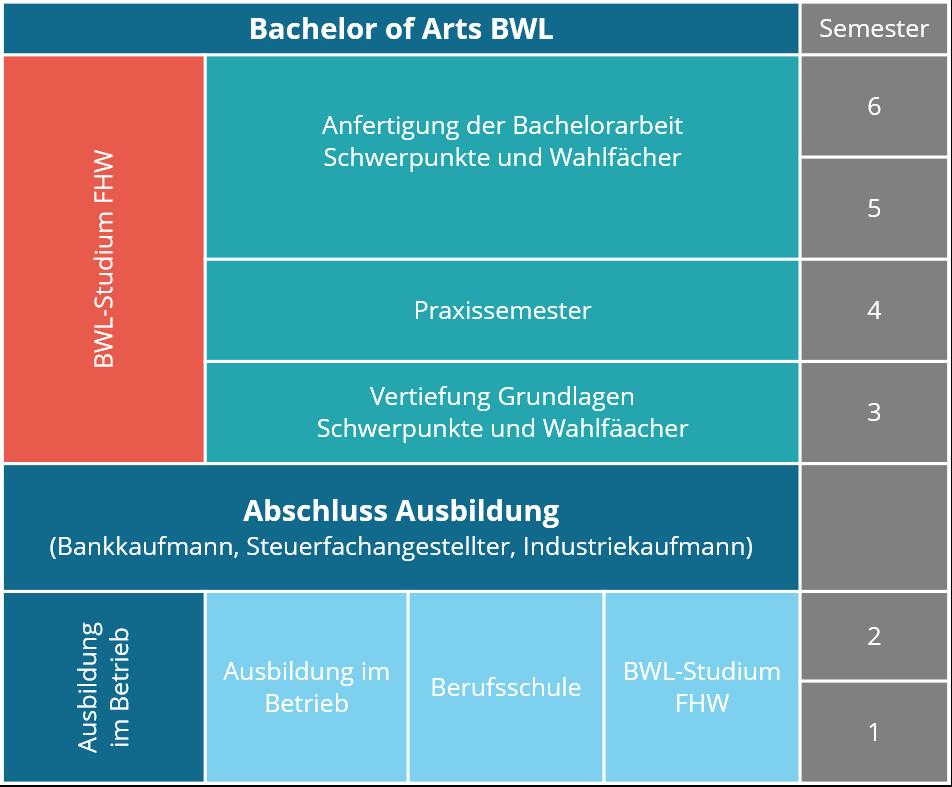 Voraussetzungen Bwl Studium